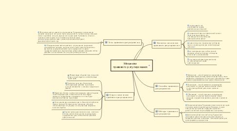 Mind Map: Механизм правового регулирования