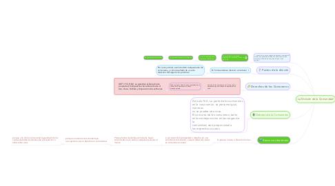 Mind Map: La División de la Comunidad
