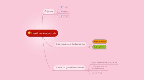 Mind Map: Gestión de memoria