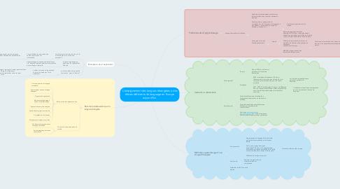 Mind Map: L'enseignement des langues étrangères à des élèves déficients du language en Europe aujourd'hui.