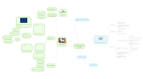 Mind Map: INTERVENCIÓN CULTURAL