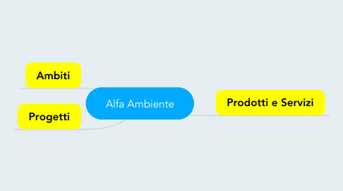 Mind Map: Alfa Ambiente