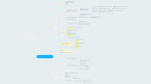 Mind Map: Dressbarn Projects STATUS