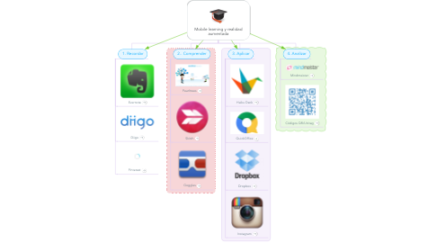 Mind Map: Mobile learning y realidad aumentada