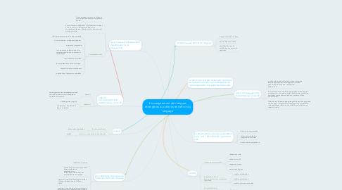 Mind Map: L'enseignement des langues étrangères aux élèves en déficit du langage