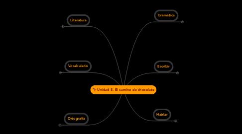 Mind Map: Unidad 5. El camino de chocolate