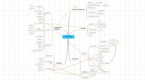 Mind Map: Collaboration