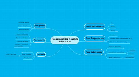Mind Map: Responsabilidad Penal de Adolescente