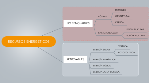 Mind Map: RECURSOS ENERGÉTICOS