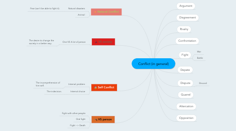 Mind Map: Conflict (in general)