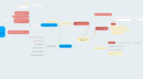 Mind Map: El Iusnaturalismo Objetivista