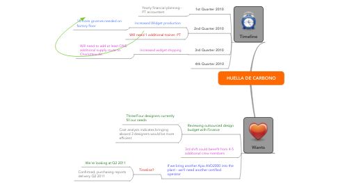 Mind Map: HUELLA DE CARBONO