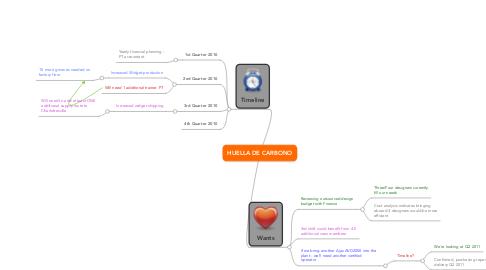 Mind Map: Internal Sourcing Needs