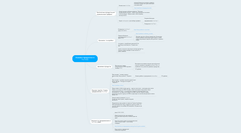 Mind Map: Линейка продуктов по YouTube