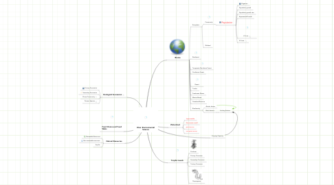 Mind Map: Elvia: Environmental Science