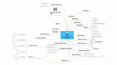 Mind Map: Ivan