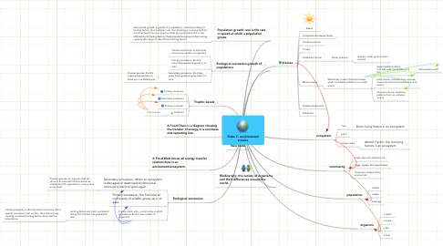 Mind Map: Gabe C. enviromental science