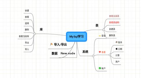 Mind Map: MySql学习