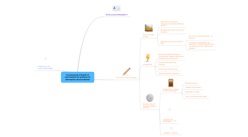 Mind Map: Communauté d