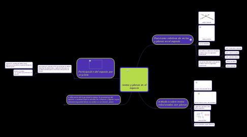 Mind Map: rectas y planos en el espacio