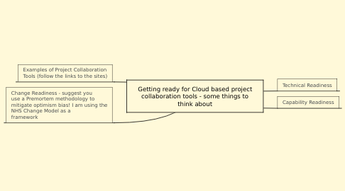 Mind Map: Getting ready for Cloud based project collaboration tools - some things to think about