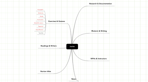 Mind Map: /write