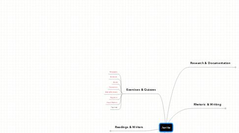 Mind Map: /write