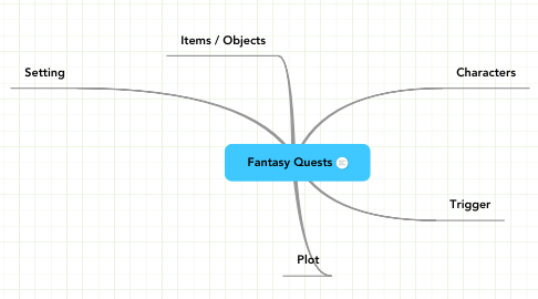 Mind Map: Fantasy Quests