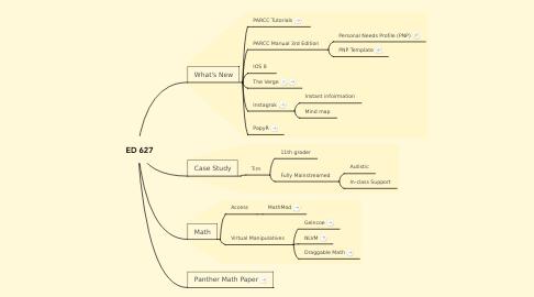 Mind Map: ED 627