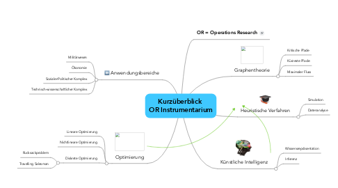 Mind Map: Kurzüberblick  OR Instrumentarium