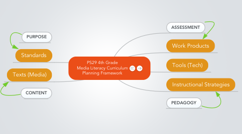Mind Map: PS29 4th Grade Media Literacy Curriculum Planning Framework