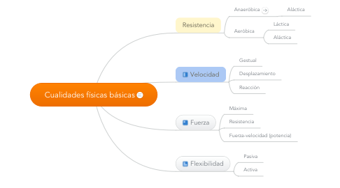 Mind Map: Cualidades físicas básicas