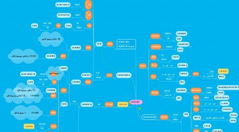 Mind Map: CH3CHO