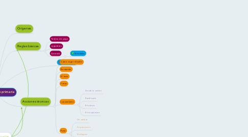Mind Map: Balonmano en primaria