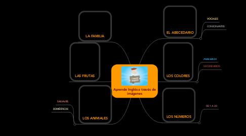 Mind Map: Aprende Inglés a través de imágenes