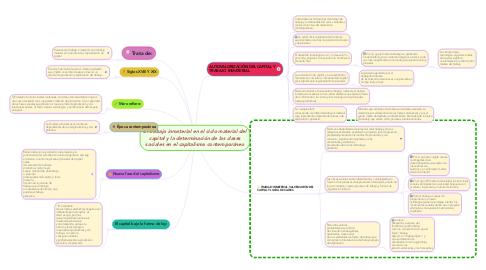 Mind Map: El trabajo inmaterial en el ciclo material del capital y la determinación de las clases sociales en el capitalismo contemporáneo