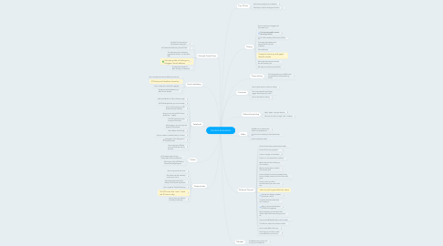 Mind Map: Content brainstorm