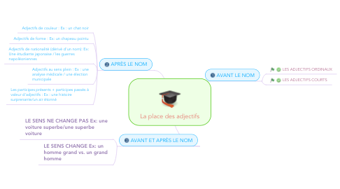 Mind Map: La place des adjectifs