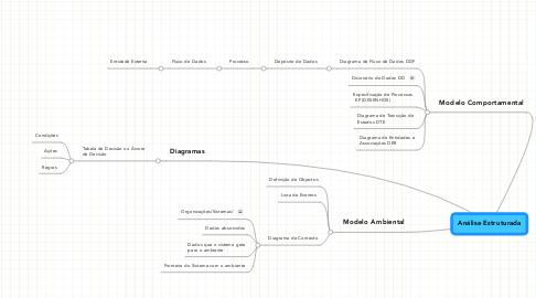 Mind Map: Análise Estruturada