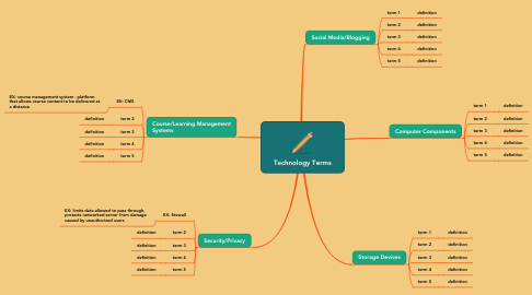 Mind Map: Technology Terms