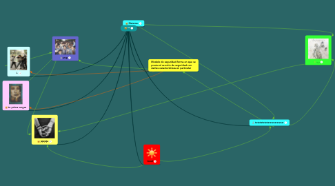 Mind Map: 4b