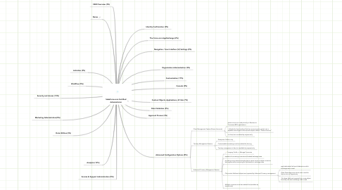 Mind Map: Salesforce.com Certified Administrator