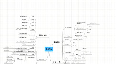 Mind Map: 操作方法