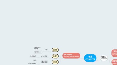 Mind Map: 概念 CONCEPT
