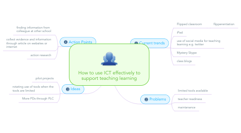 Mind Map: How to use ICT effectively to support teaching learning