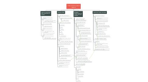 Mind Map: Развитие b2c каналов продаж