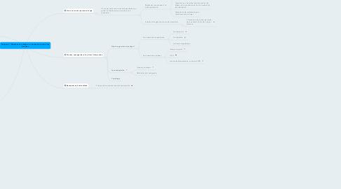 Mind Map: Chapitre 9 : Maintenir et protéger les postes de travail et les données
