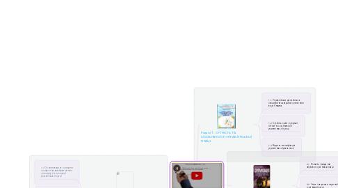 Mind Map: Організація праці менеджера