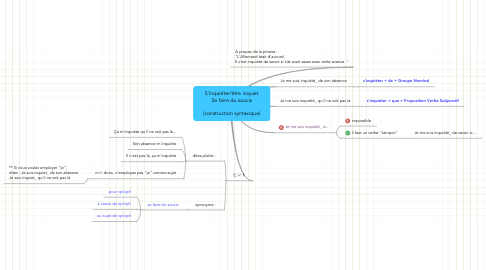 Mind Map: S