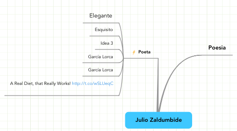 Mind Map: Julio Zaldumbide